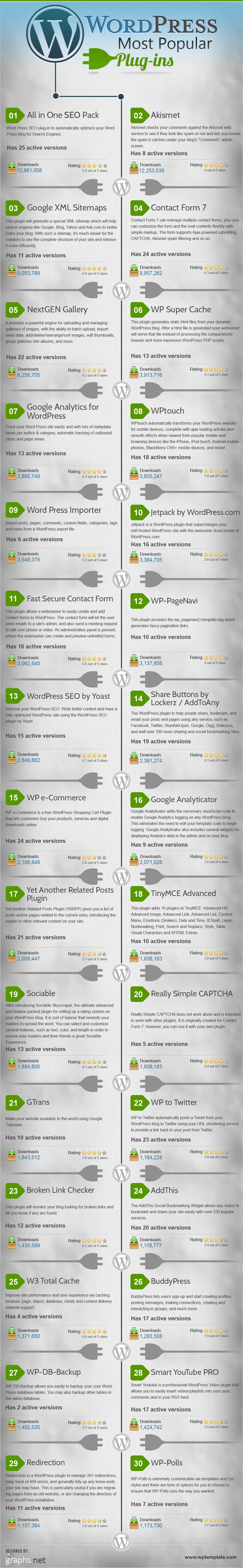 ТОП 30 на най-популярните плъгини за WordPress